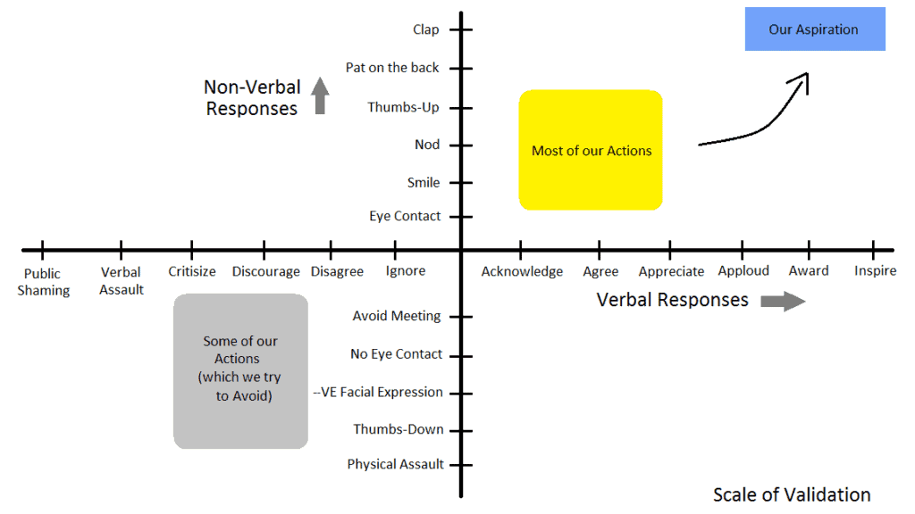 Scale of Validation